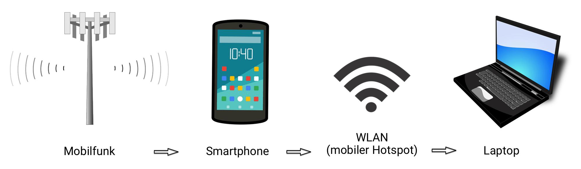 Grafik_mobiler_Hotspot